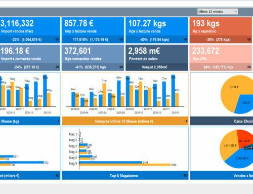 Novetat Gesta ERP– Dashboard (Indicadors) mes de gener